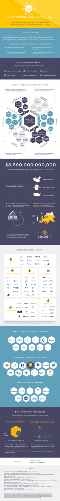 Deep Technology infographic showing trends in science and technology on the cutting edge of innovation and scientific discovery