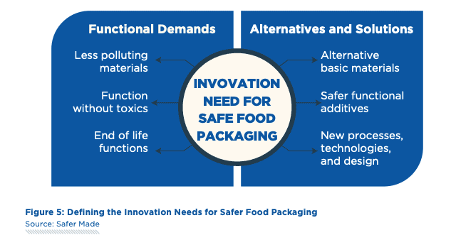 Chart showing the different areas of innovation need for safer food packaging. Prepared by the venture capital fund Safermade.