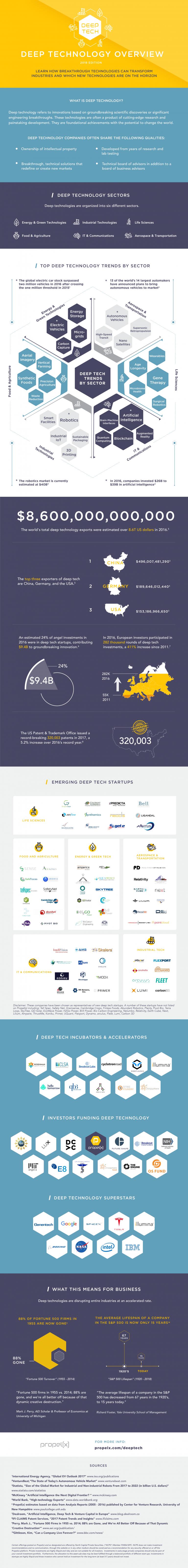 Deep Technology Overview